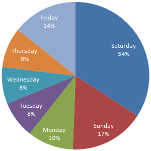 Sunday: 17% Monday: 10% Tuesday: 8% Wednesday: 8% Thursday: 9% Friday: 14% Saturday: 34%